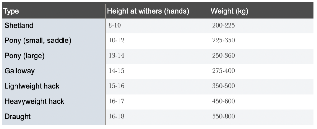 Guide to estimating horse weight